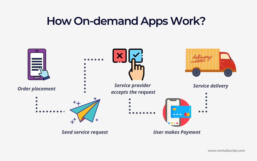How on-demand apps work?